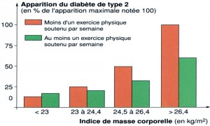 diabete_exercice-300x180